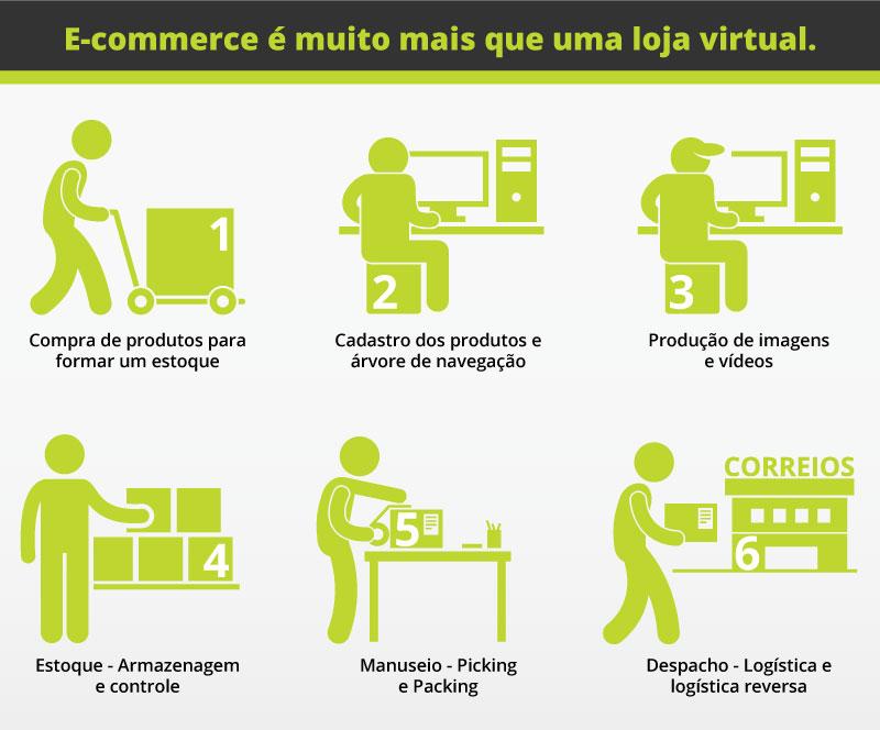 E-commerce é muito mais que uma loja virtual.