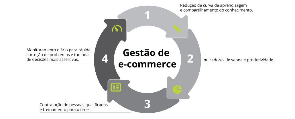 Gestão do e-commerce